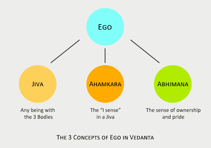 The 3 Ego Concepts of Vedanta