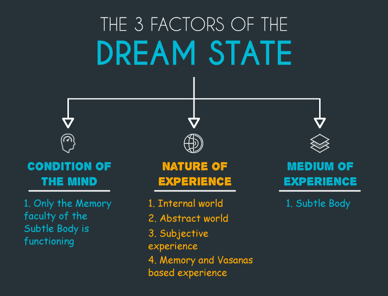 3 Factors of the Dream State