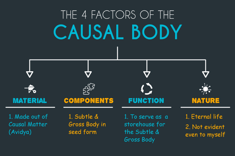 4 Factors of the Causal Body