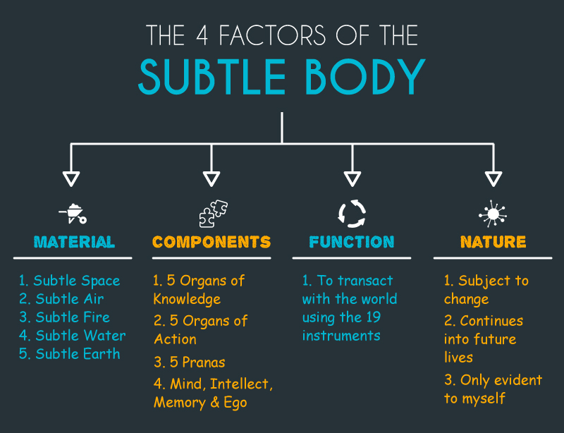 4 Factors Subtle of the Body