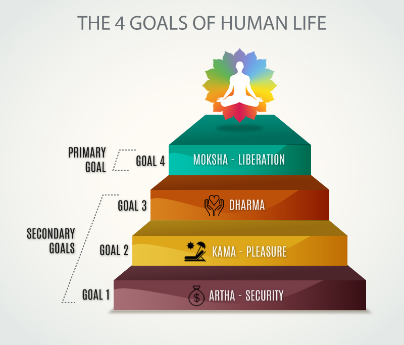 The 4 human goals