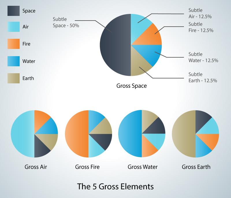 5 Gross Elements
