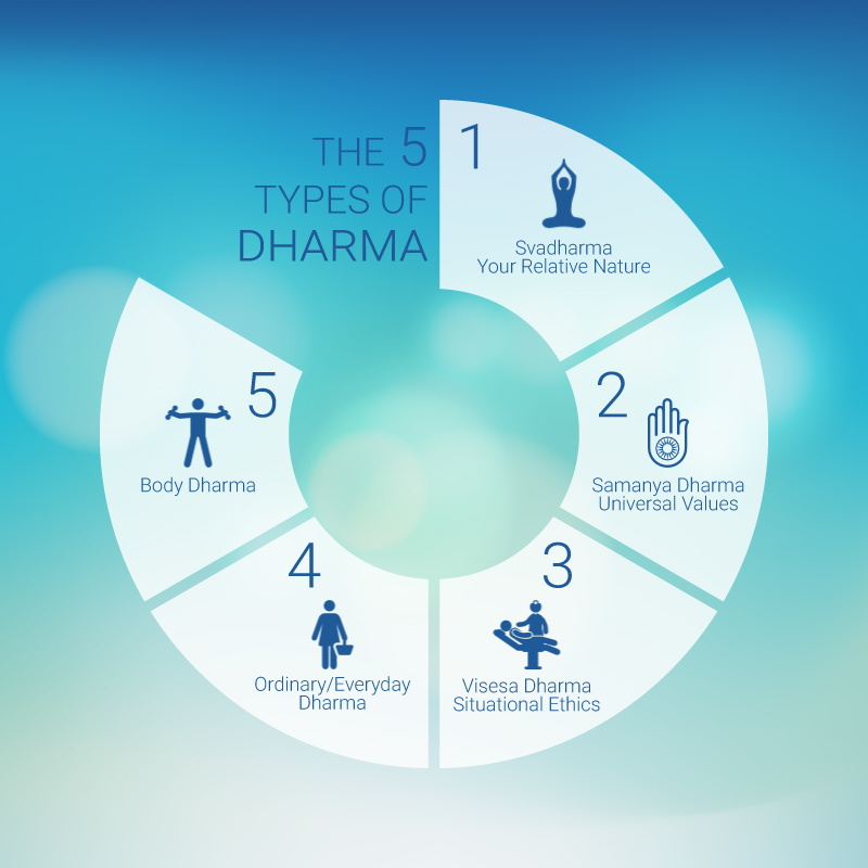 The 5 types of dharma