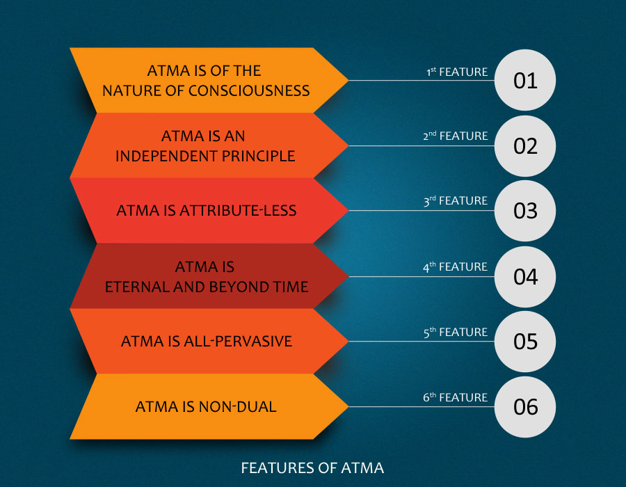 Atma Features