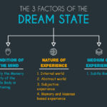 The 3 Factors of the Dream State
