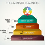 The 4 Goals of Human Life