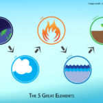 The 5 Great Elements