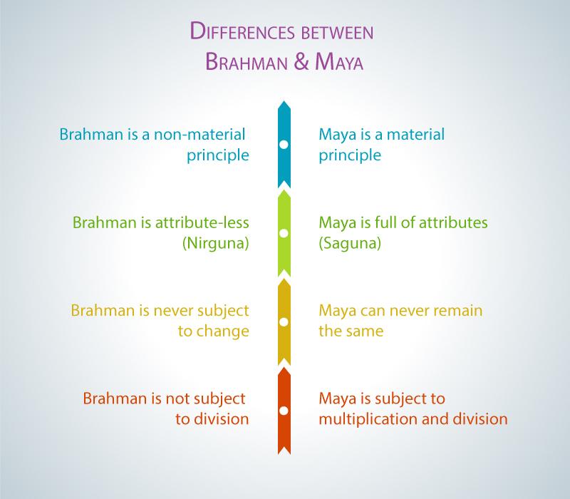 Differences Brahman and Maya