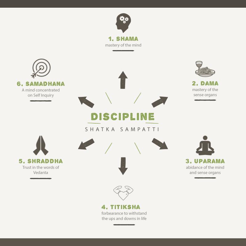 Discipline (shatka sampatti)