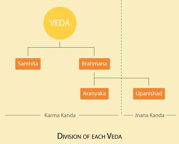 Division of Veda