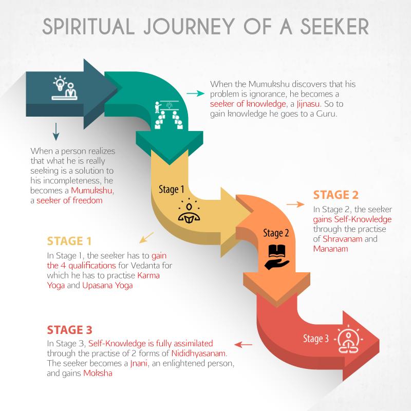 spiritual journey of a seeker