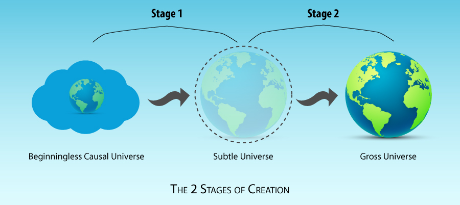 The 2 Stages of Creation