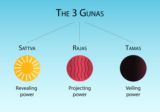 The 3 Microcosmic Gunas