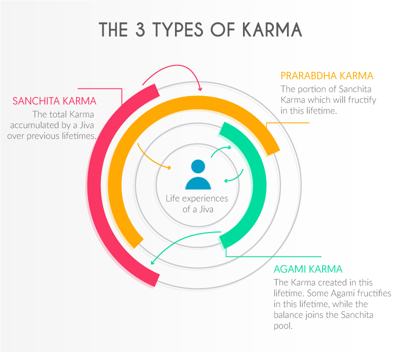 The 3 types of Karma