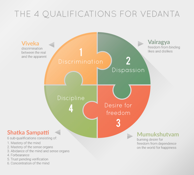 The 4 qualifications fro Vedanta