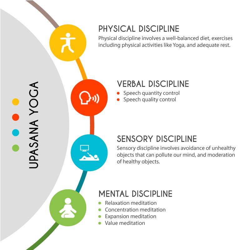 Upasana Yoga