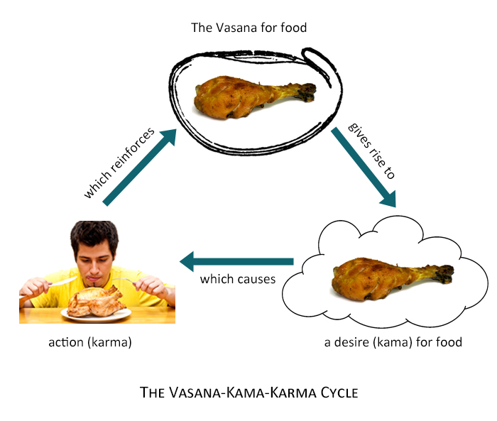 Vasana Kama Karma cycle